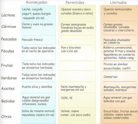 tabla alimentos hipertension