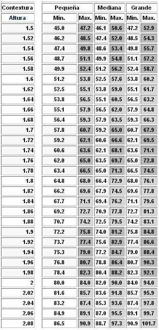 Peso ideal hombre 1.80 metros
