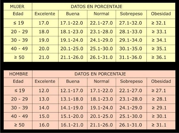 tabla porcentaje grasa corporal